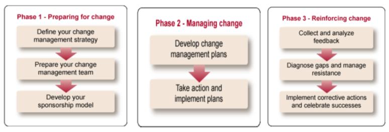 Change management philosophy